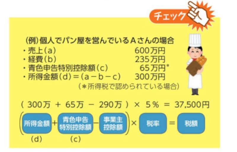 個人事業税が算定されるパン屋さんのケーススタディ(出典:東京都『あなたと都税』より)