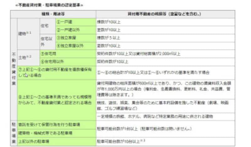不動産貸付業や駐車場業で事業税が課される基準(出典:東京都主税局)