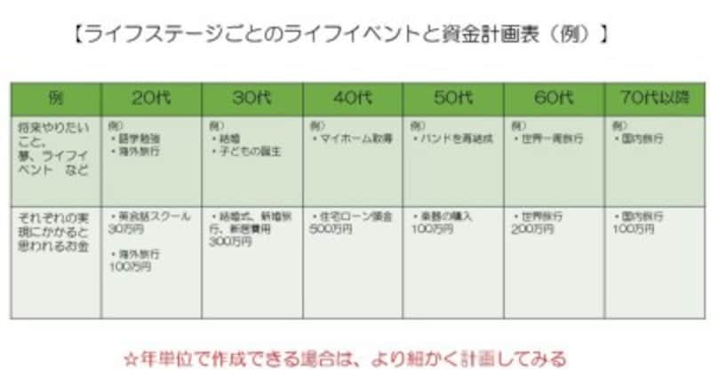 ライフステージごとのライフイベントと資金計画表(例)