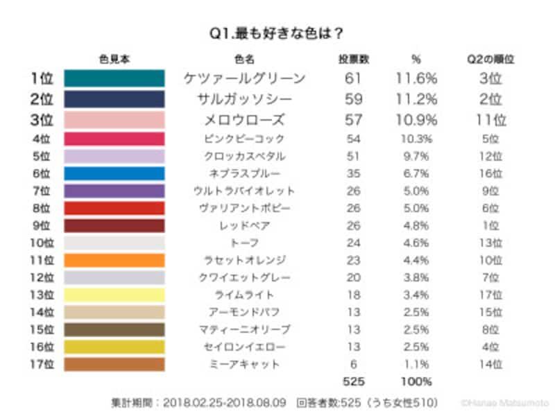 2018年秋冬トレンドカラーの中から、最も好きな色を選んでいただきました