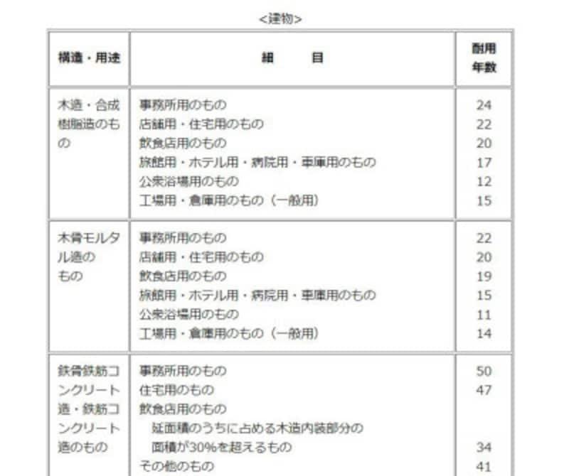 建物の耐用年数 抜粋 (出典:国税庁ホームページより)