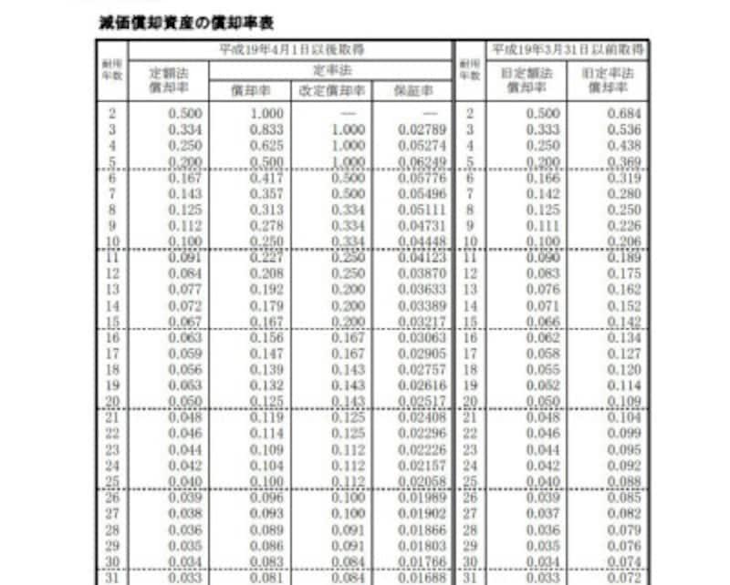 減価償却資産の償却率表 抜粋 (出典:国税庁 資料より)