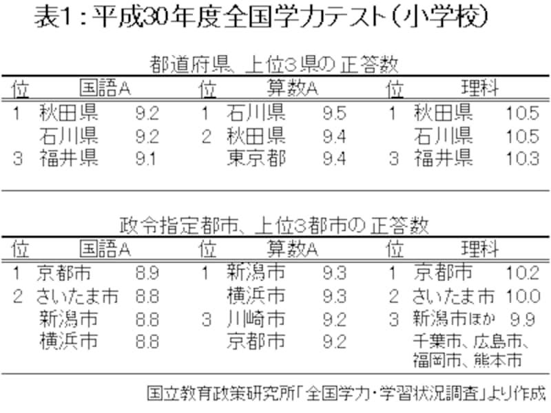 平成30年(2018年)度、全国学力テストの上位3県・市(小学校版)