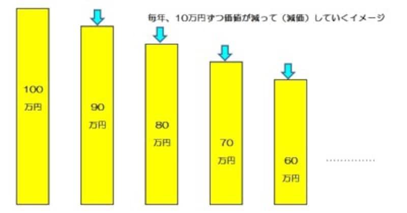 減価と未償却残高のイメージ図 (図表:筆者作成)