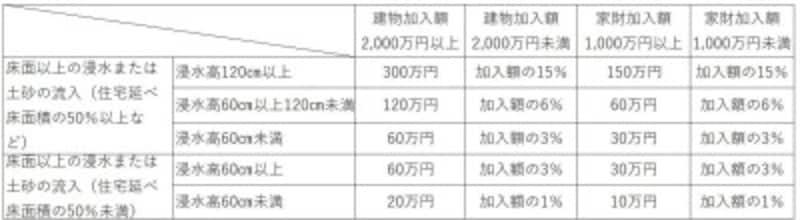 都道府県民共済と床上浸水