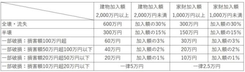 都道府県民共済と水害