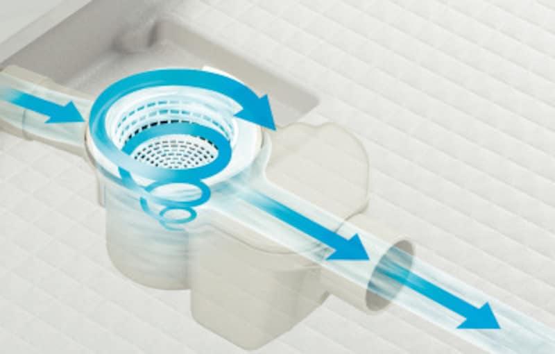 浴槽からの排水で、渦を起こして洗浄する。構造がシンプルなので掃除もしやすい。[くるりんポイ排水口] LIXIL http://www.lixil.co.jp/