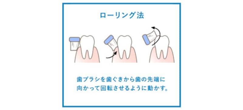 「ローリング法」は歯の表面や着色汚れを落とすときに