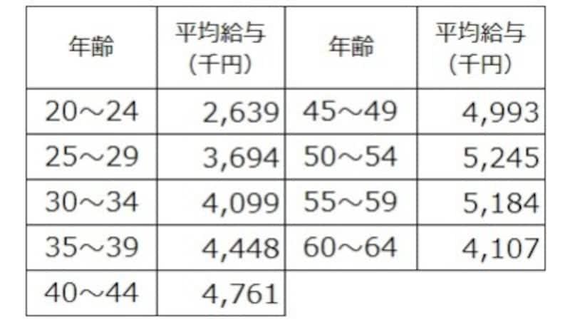 年齢階層別の平均給与(千円)年収平均は20代前半264万円からスタートし、50代前半525万円まで上昇している出典:令和元年分民間給与実態統計調査(国税庁)