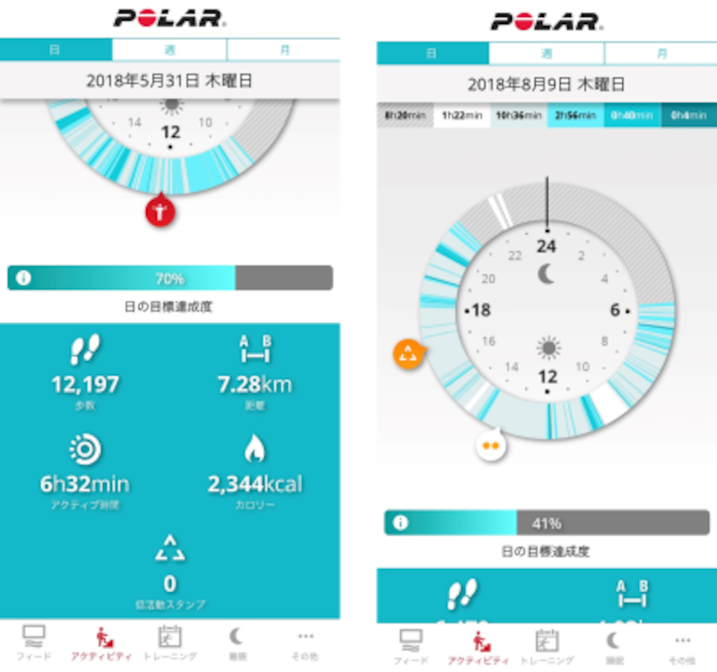 アプリでは活動レベルを色分けして確認しやすくなっている(白⇒睡眠中、濃い水色⇒激しい運動中など)