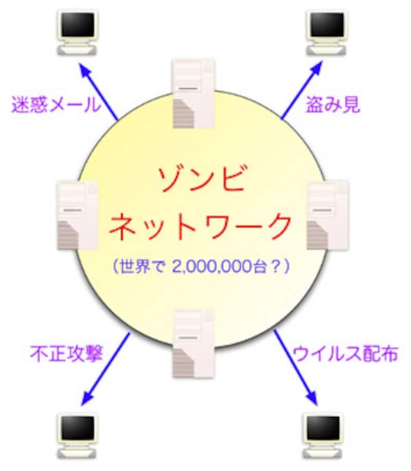 ゾンビネットワーク