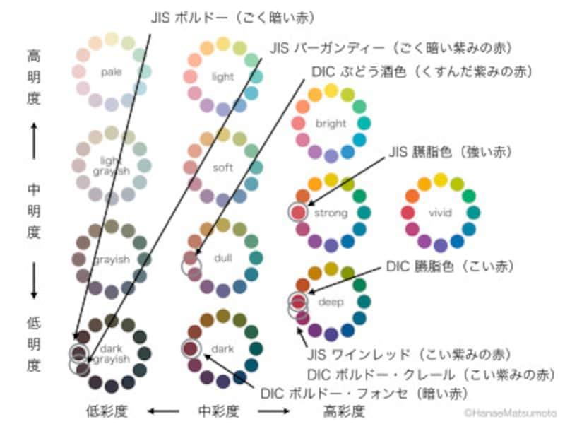 ボルドー、バーガンディ、ワインレッド、えんじ色を色相環とトーン図で示すと?