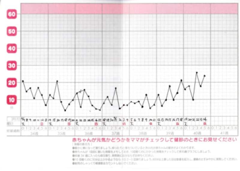 正常な胎動カウントのグラフ・表 胎児のしゃっくり様運動はカウントしない