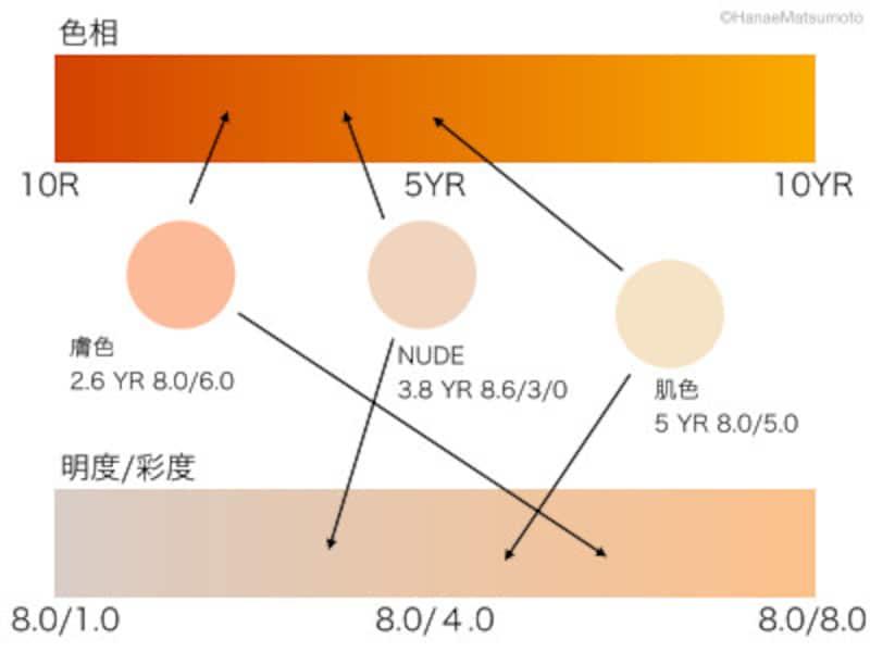 「肌色」「膚色」「NUDE」の色相、明度/彩度の違いを示すと?