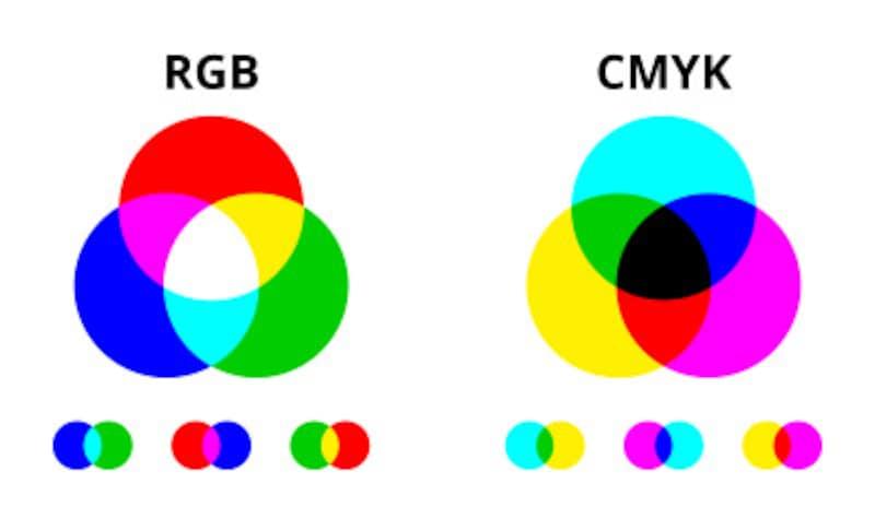 RGBやCMYKとは「色の表現方法」を表すカラーモード用語