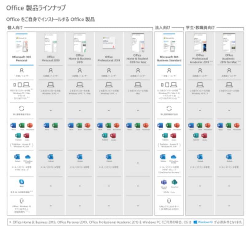 Officeのエディションによって含まれるソフトが異なる(Microsoftの製品一覧より)