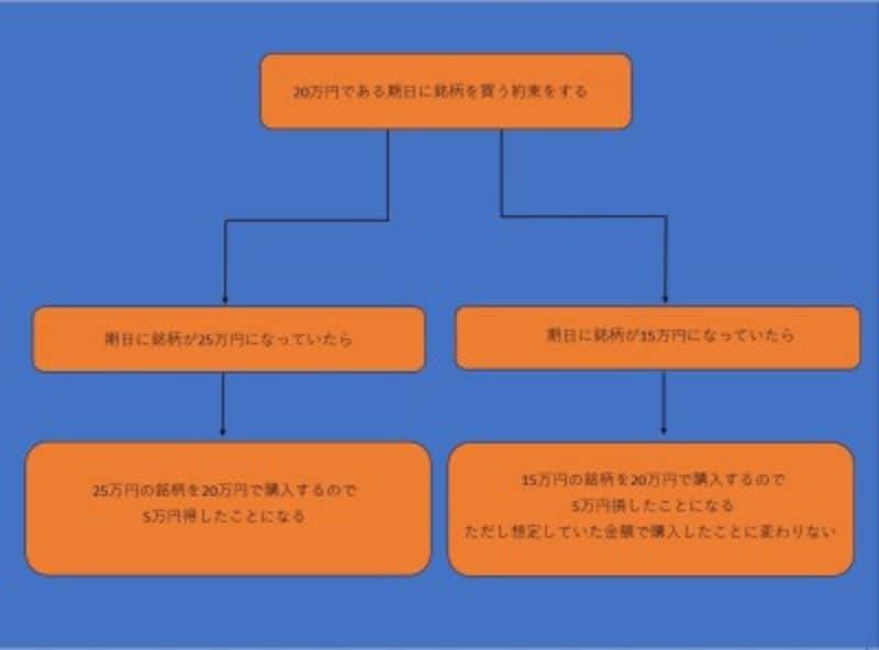 先物取引の基本的な仕組みの例
