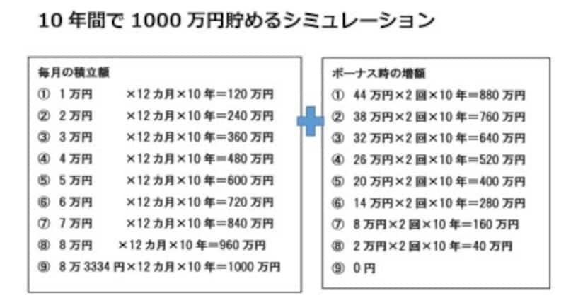 10年間で1000万円貯めるシミュレーション