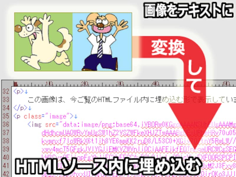 Base64で画像をテキストデータに変換することで、imgタグのsrc属性値に直接画像データを挿入することもできる