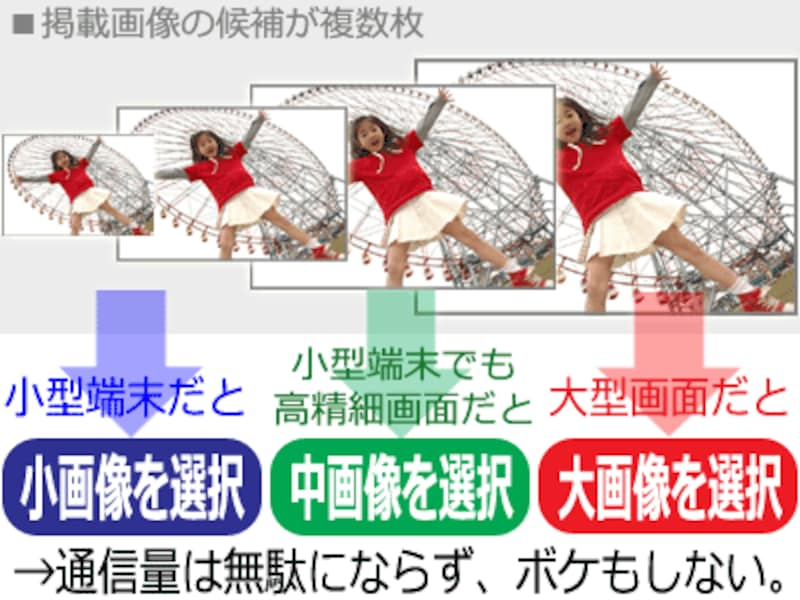 srcset属性を使えば、1つの掲載画像に対して解像度の異なる複数ファイルを表示候補として用意しておき、閲覧者の環境に応じて自動的に選択されて表示される仕組みを用意できる