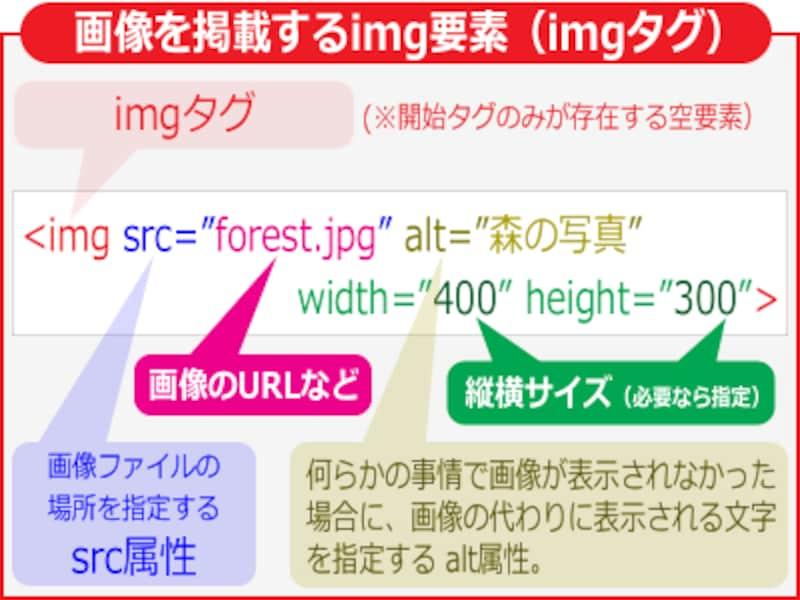 imgタグは、src属性に画像のURLを指定し、alt属性に代替文字を指定して使う。必要に応じてwidth属性やheight属性など、その他の属性も付加できる