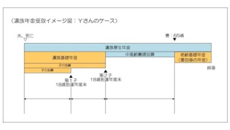遺族年金受取イメージ図