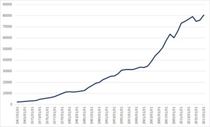 世界のGDP年次推移(単位 10億USD)