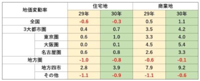 圏域別・用途別対前年平均変動率