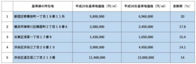 東京圏商業地の上昇率順位表 平成30年基準地価