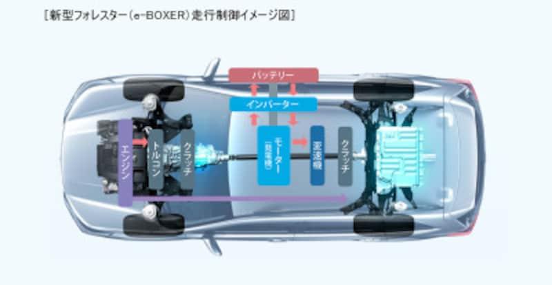 スバル『フォレスター(Advance)』e-BOXERの走行制御イメージ図