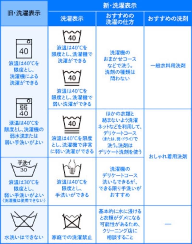 「家庭洗濯」の洗濯表示について、新旧を比較。桶マークの中の数字は、液温の限度を示しています