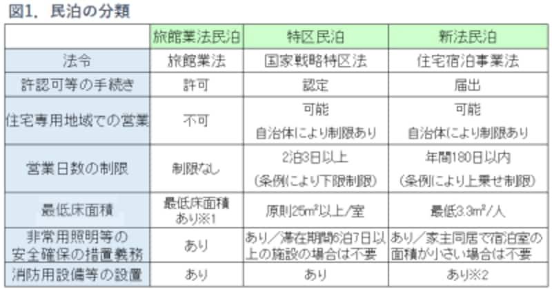 図1.民泊の種類表組