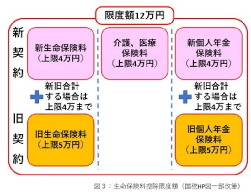 生命保険料控除限度額(国税HP図一部改筆)