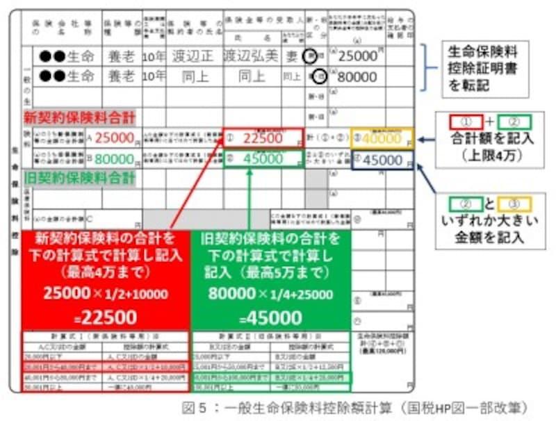 一般生命保険料控除額計算(国税HP図一部改筆)