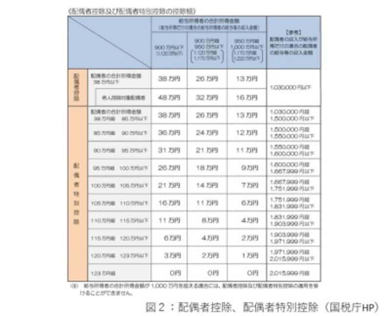 配偶者控除、配偶者特別控除(国税庁HP)