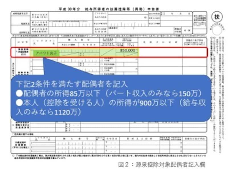源泉控除対象配偶者記入欄