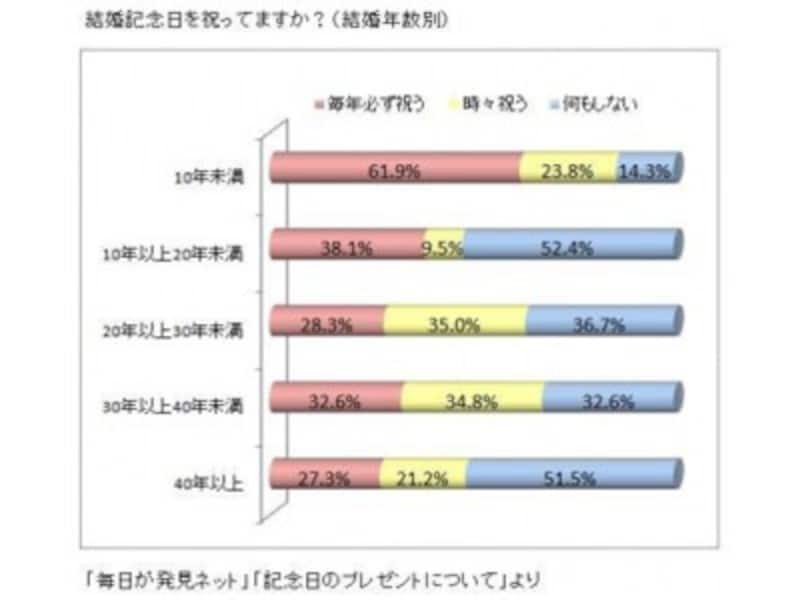 ※グラフは引用元記事で、AllAboutふたりで学ぶマネー術ガイド平野泰嗣が作成。