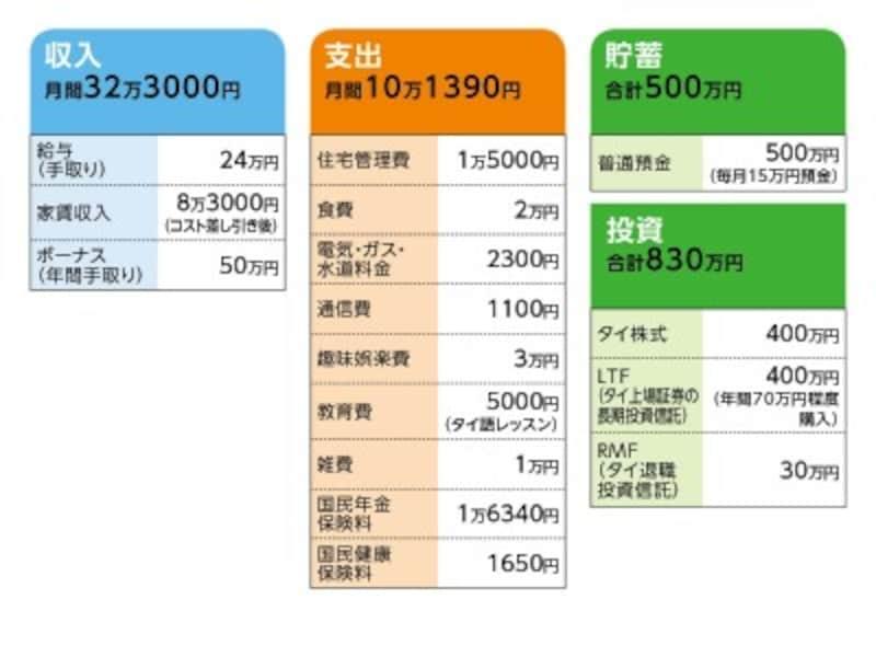 相談者「Shuhei」さんの家計収支データ