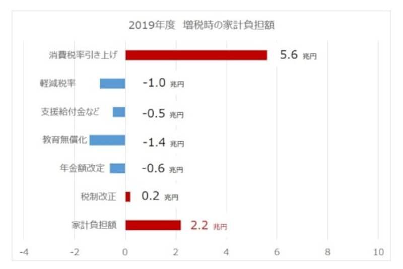 日銀展望レポート(2018年4月)より作成。2019年度増税時の家計負担額