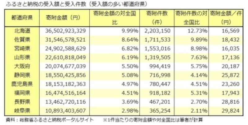 ふるさと納税、北海道、佐賀県、宮崎県