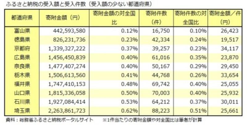 富山県、徳島県、京都府、ふるさと納税