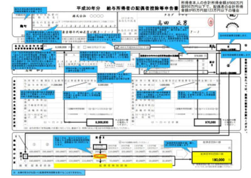 平成30年 年収150万円超の配偶者控除等申告書記載例 全体図 (出典:国税庁資料)
