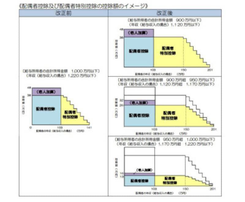 配偶者控除および配偶者特別控除税制改正のイメージ図 (出典:国税庁資料より)