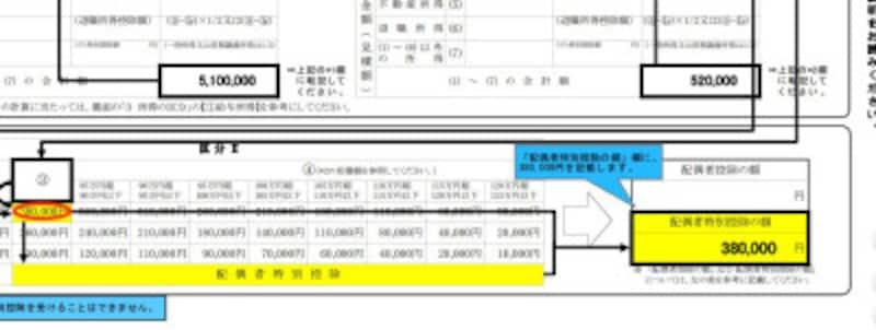 平成30年 パート収入が103万円を超えた場合の配偶者控除等記載例抜粋 (出典:国税庁 資料より)
