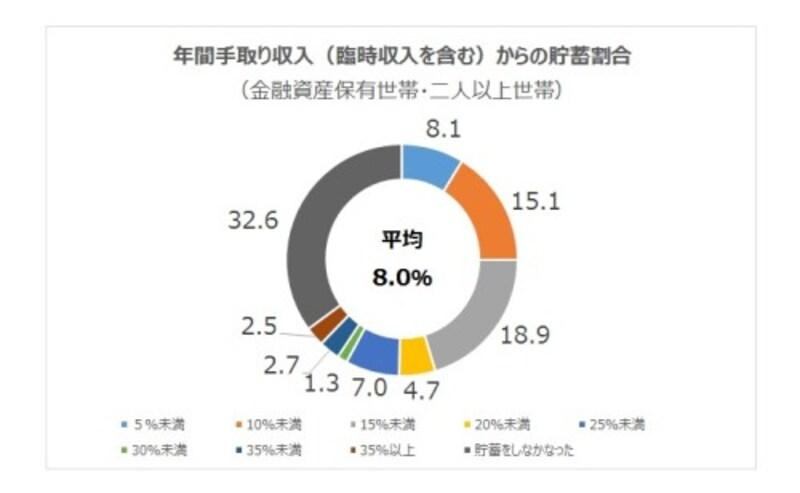 年間手取り収入(臨時収入を含む)からの貯蓄割合