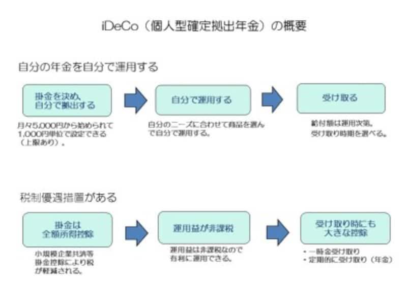 iDeCo(個人型確定拠出年金)の概要