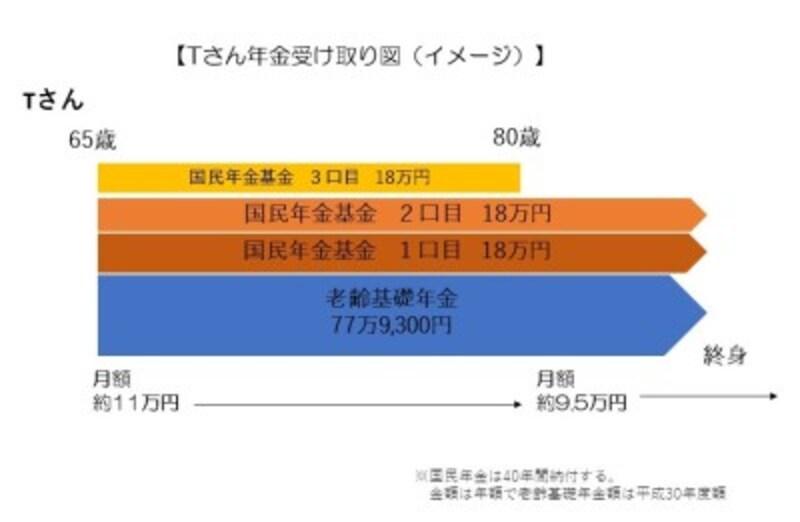 Tさん年金受け取り図(イメージ)