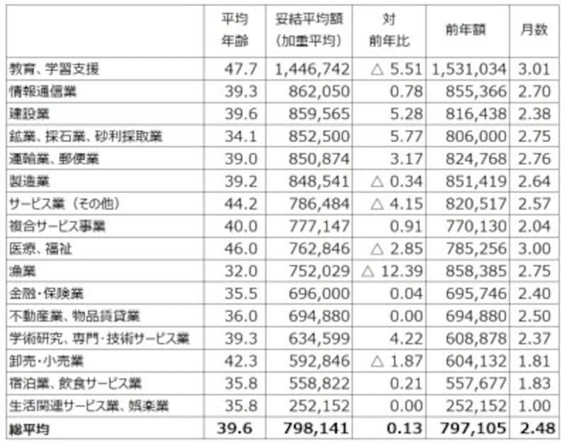 中小企業も含めた東京都内1,000の民間労働組合を対象にし、すでに妥結している234組合のボーナス平均妥結状況。業種別に妥結平均額順に並べたもの。ただし、件数1件などの少ない社数での比較には注意が必要(出典:東京都産業労働局雇用就業部労働環境課「2019年年末一時金妥結状況(加重平均)(中間集計結果 令和元年11月7日現在)」より筆者編集)※クリックで拡大