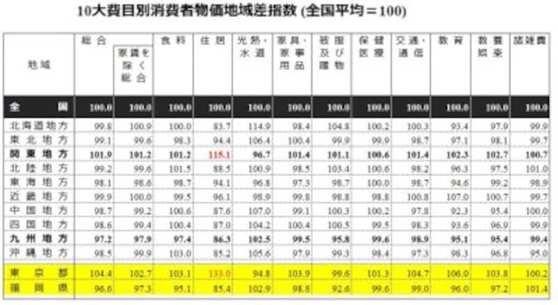 東京と地方の家計を比較。消費者物価の地域差指数
