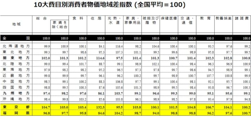 10大費目別消費者物価地域差指数